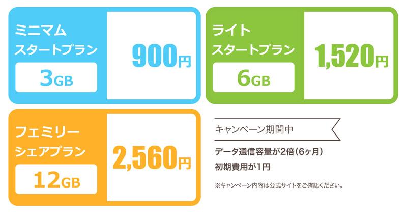 IIJ データ通信 料金表