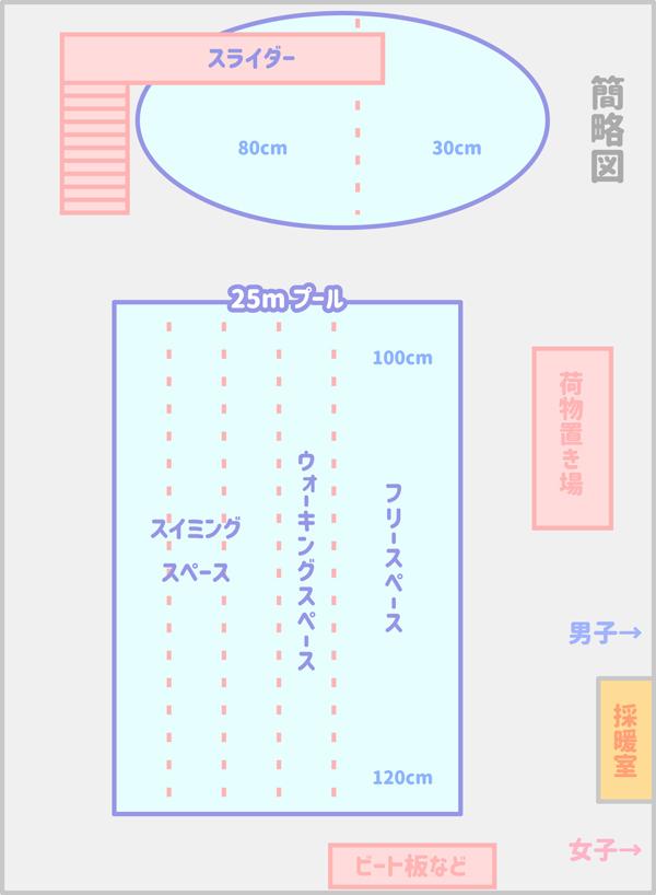 北谷津温水プールの簡略図