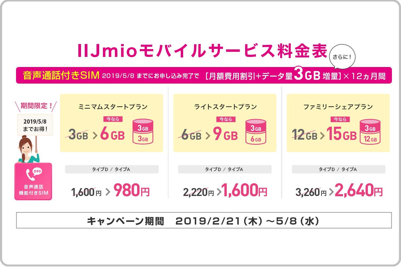Amazon IIJmio 音声付きプラン料金表